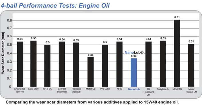 nano oil additives test results